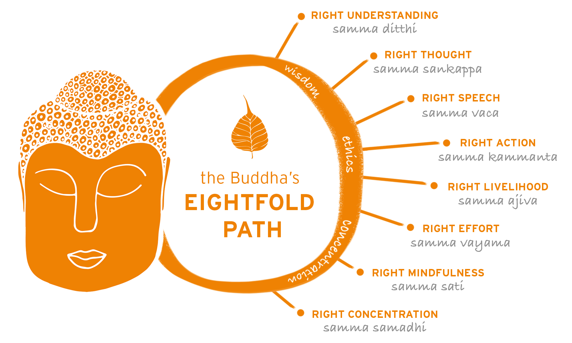 Eightfold-Path-final-web